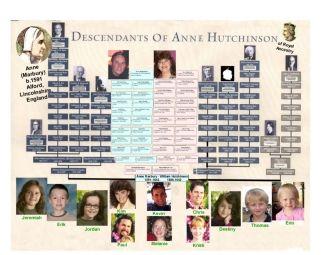 Anne ( Marbury) Hutchinson Descendants