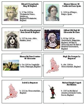 Edward I king of England to Isabel Despencer lineage part 1