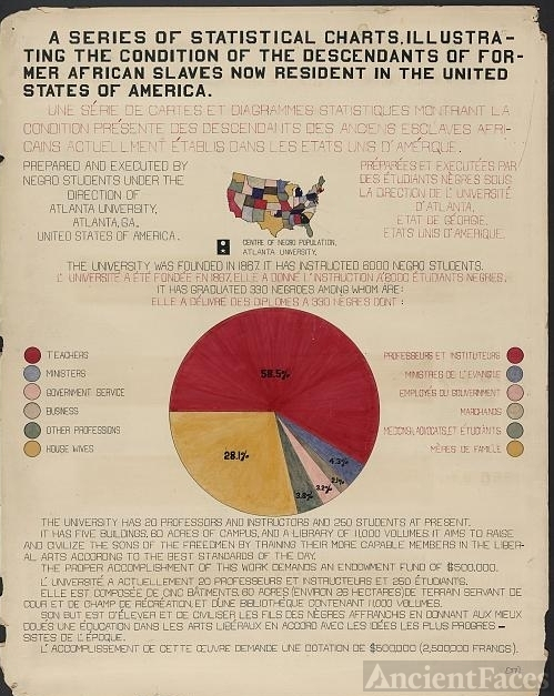 African American employment, 1900