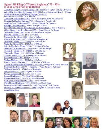 Potter Family ancestry | Egbert III