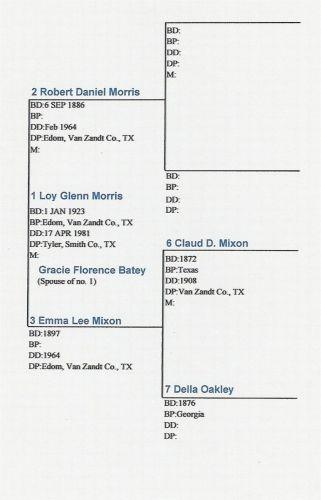 Morris/Batey/Mixon/Oakley