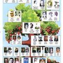 Harold and Pat Cates Family Tree 2006