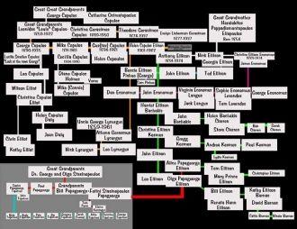 Ellison & Copulos Family Tree