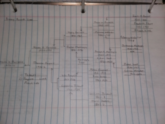 Family tree Burnette research