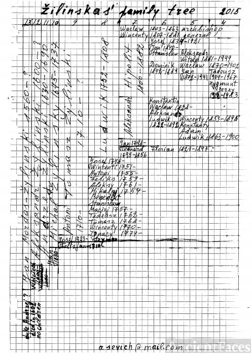 Zilinska family tree