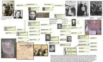 William S and Elizabeth Harris Fegeles Family