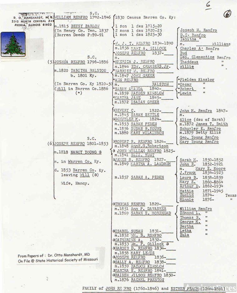 John Renfro(1760)Family Chart(2of2)-D O Manschardt